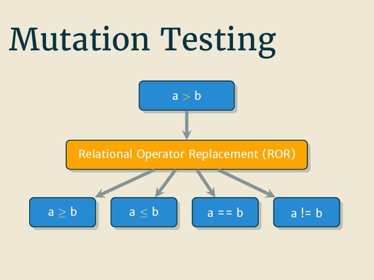 Mutation Testing a > b Relational Operator Repl...