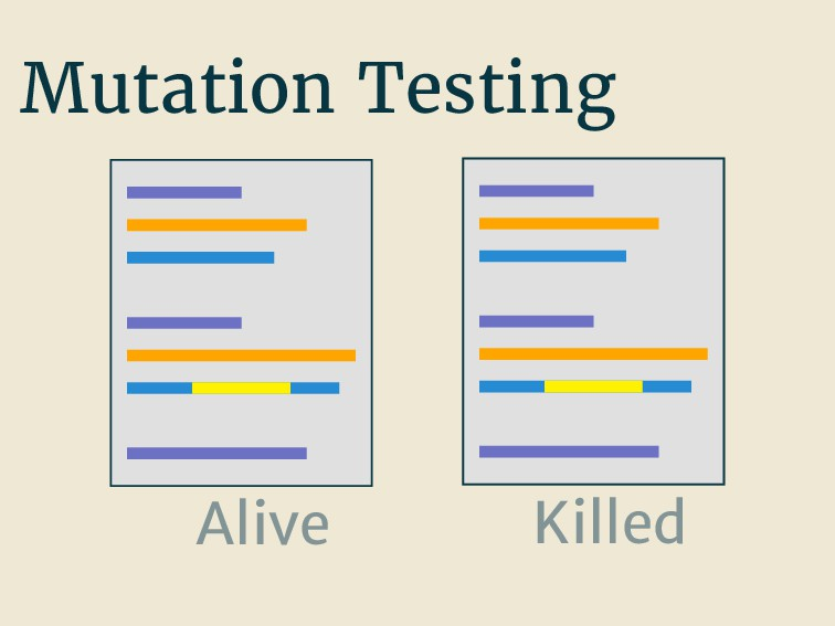 Mutation Testing Alive Killed