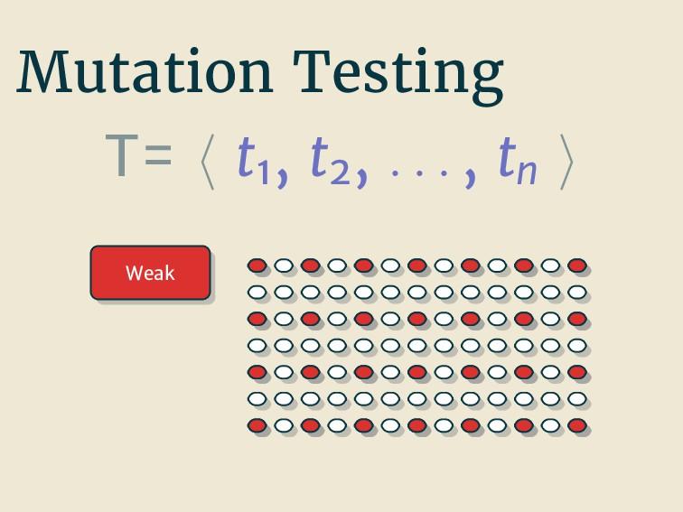 Mutation Testing T= t1 , t2 , . . . , tn Weak
