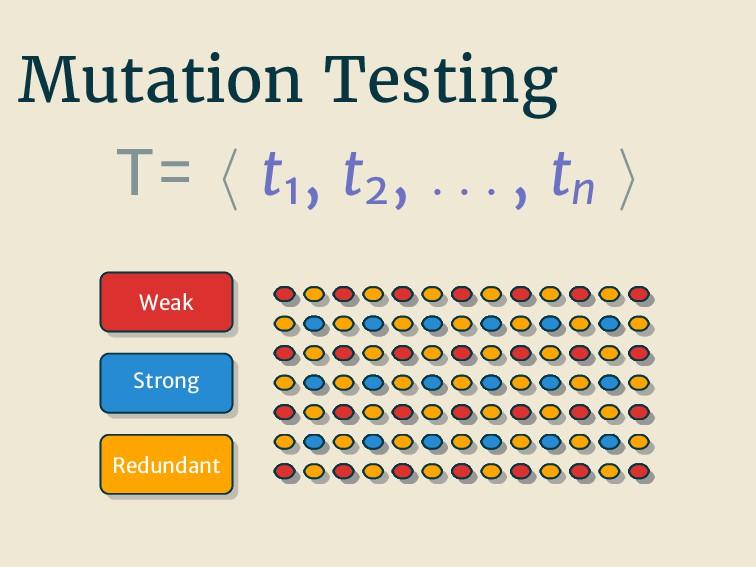 Mutation Testing T= t1 , t2 , . . . , tn Weak S...
