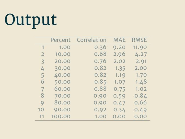 Output Percent Correlation MAE RMSE 1 1.00 0.36...