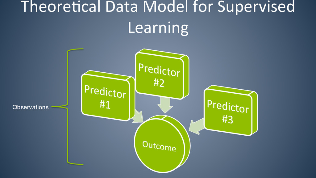 Theore6cal Data Model for Supervise...