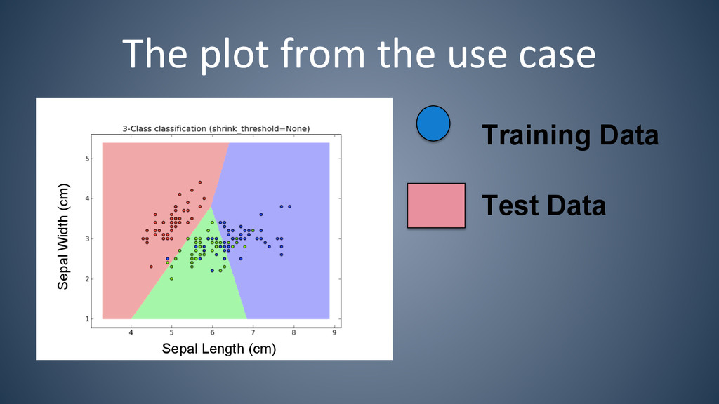The plot from the use case  S...