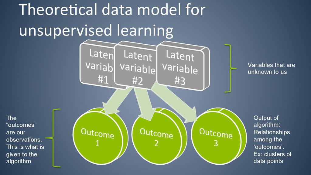 Theore6cal data model for  unsuperv...