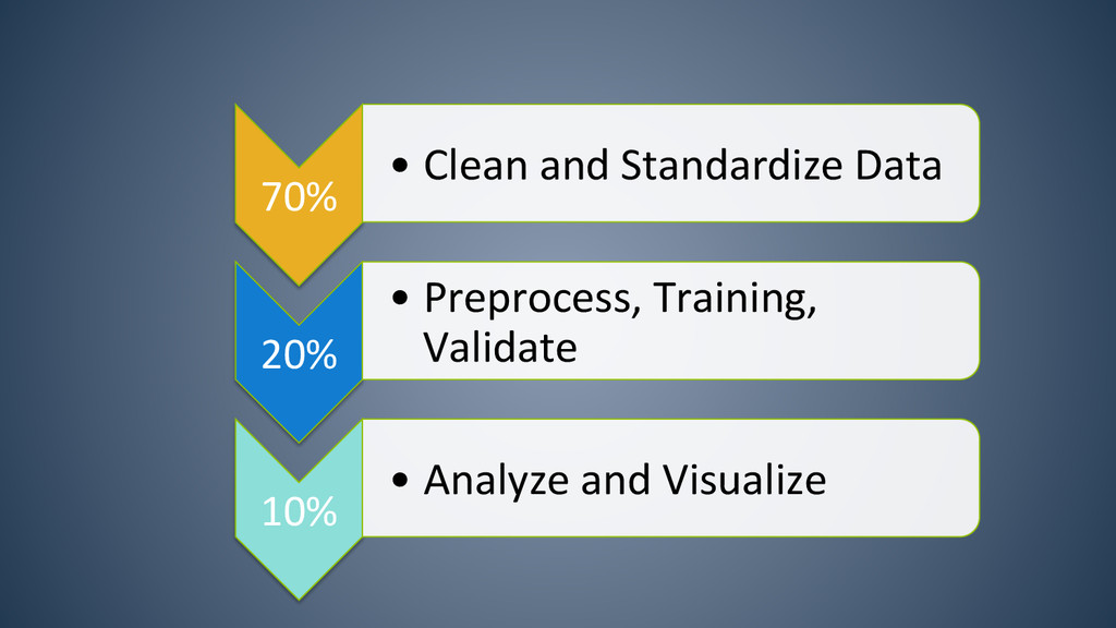 70%  •Clean and Standardize Data...