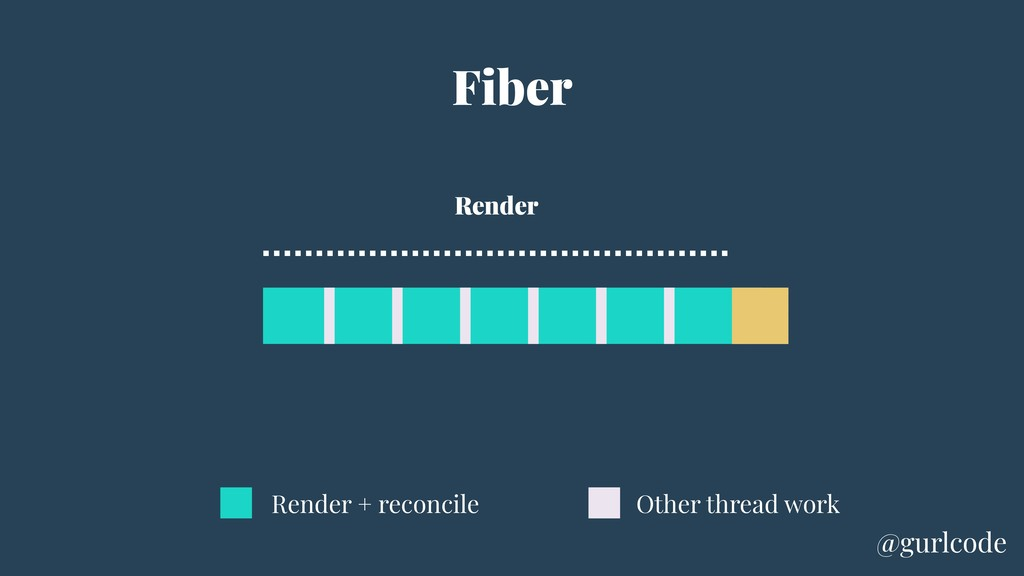 Fiber Other thread work Render + reconcile Rend...