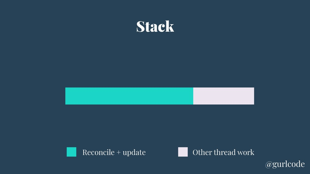 Stack Other thread work Reconcile + update @gur...