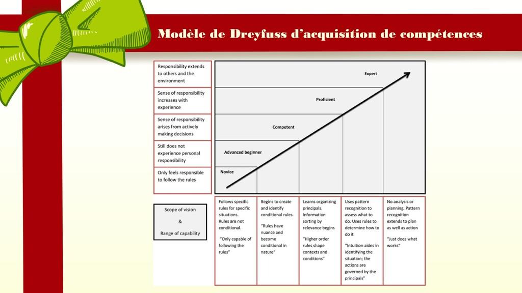 Modèle de Dreyfuss d'acquisition de compétences