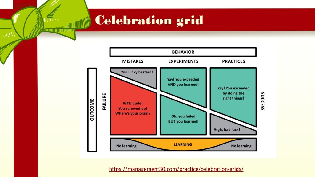 Celebration grid https://management30.com/pract...
