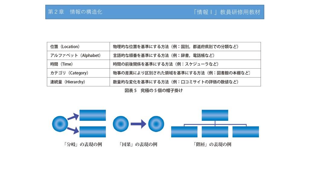 第2章 情報の構造化 「情報Ⅰ」教員研修用教材
