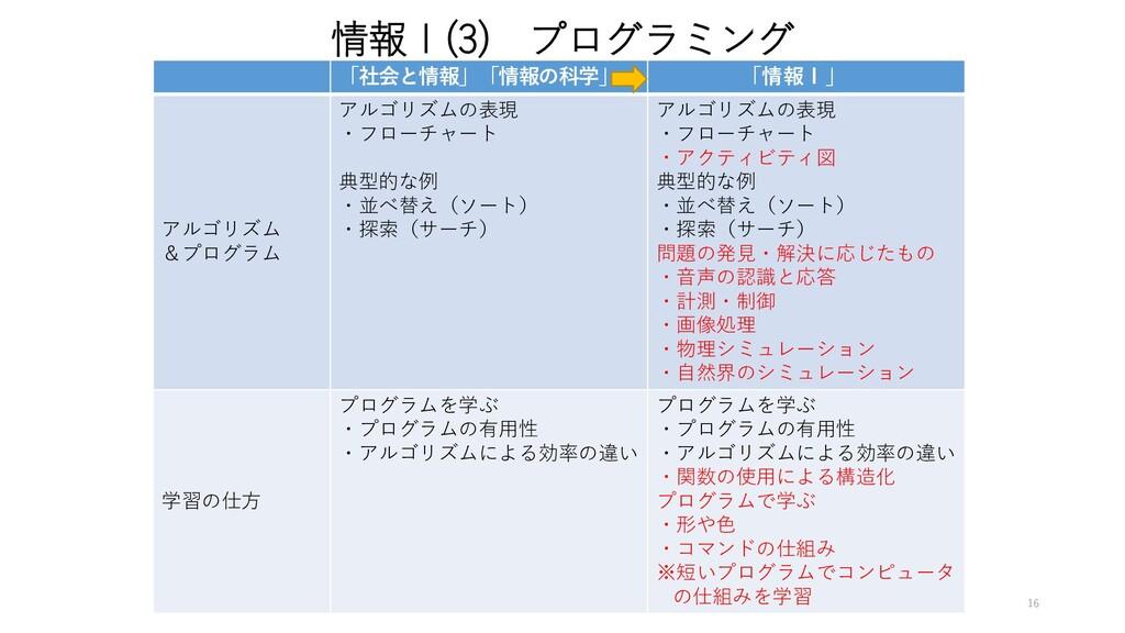 情報Ⅰ(3) プログラミング 「社会と情報」「情報の科学」 「情報Ⅰ」 アルゴリズム &プログ...