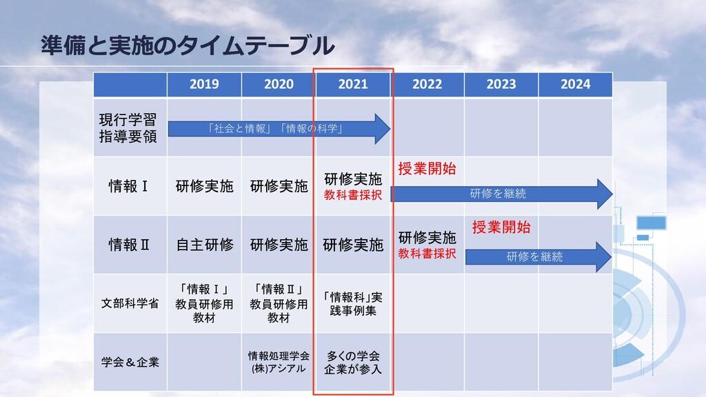 準備と実施のタイムテーブル 2.準備のタイムテー ブル 2019 2020 2021 2022...