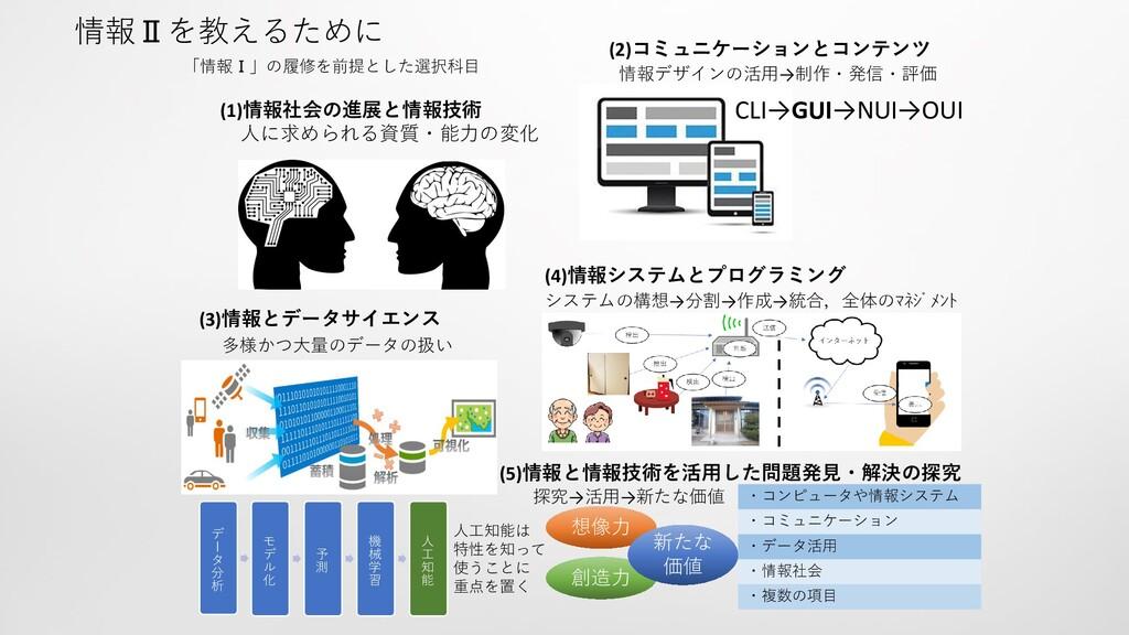 (1)情報社会の進展と情報技術 人に求められる資質・能力の変化 (2)コミュニケーションとコン...