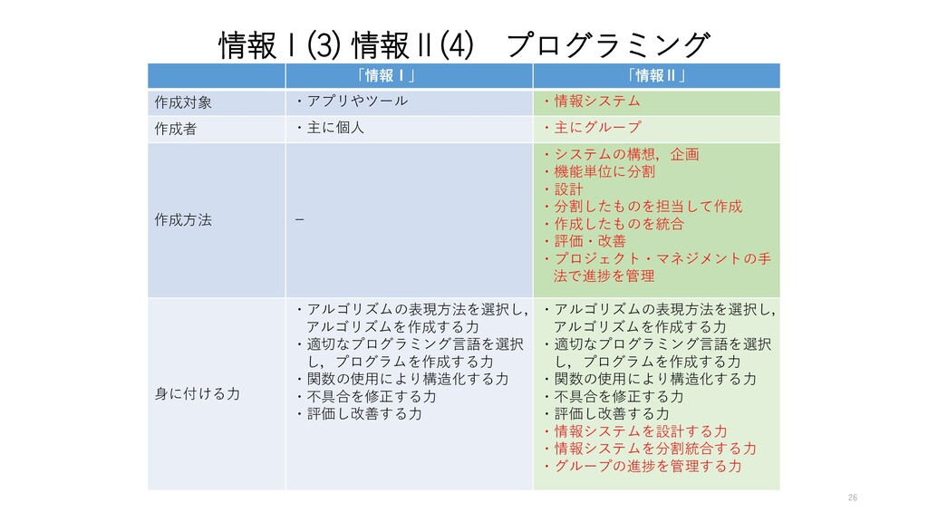情報Ⅰ(3) 情報Ⅱ(4) プログラミング 「情報Ⅰ」 「情報Ⅱ」 作成対象 ・アプリやツール...
