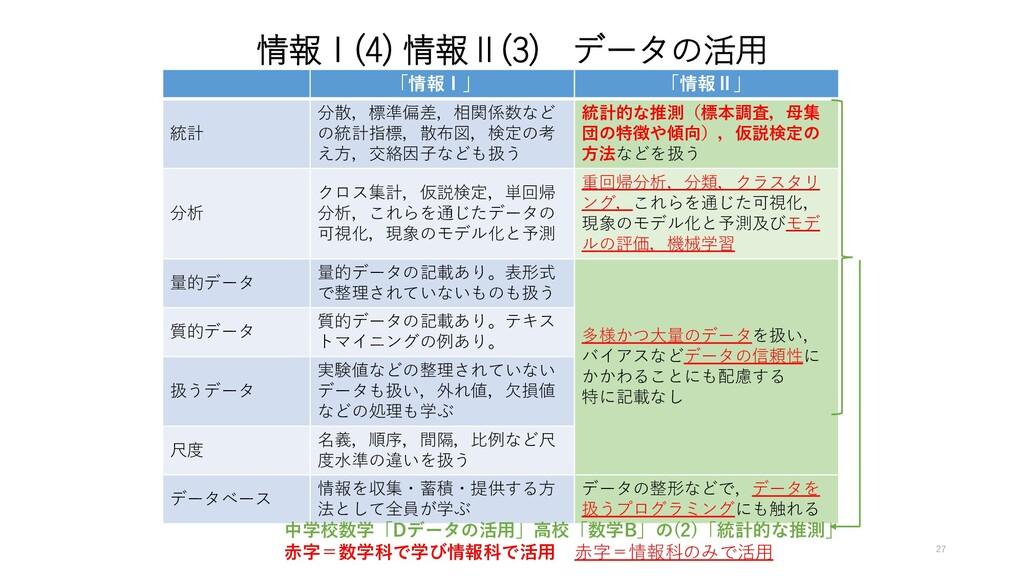 情報Ⅰ(4) 情報Ⅱ(3) データの活用 「情報Ⅰ」 「情報Ⅱ」 統計 分散,標準偏差,相関係...