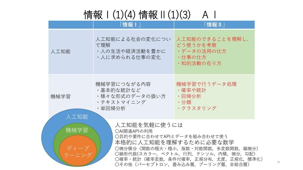 情報Ⅰ(1)(4) 情報Ⅱ(1)(3) AI 「情報Ⅰ」 「情報Ⅱ」 人工知能 人工知能による...