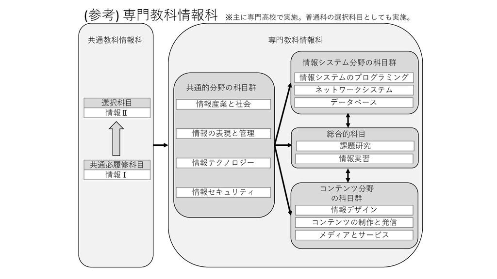 共通必履修科目 情報Ⅰ 選択科目 情報Ⅱ 情報産業と社会 情報の表現と管理 情報テクノロジー ...
