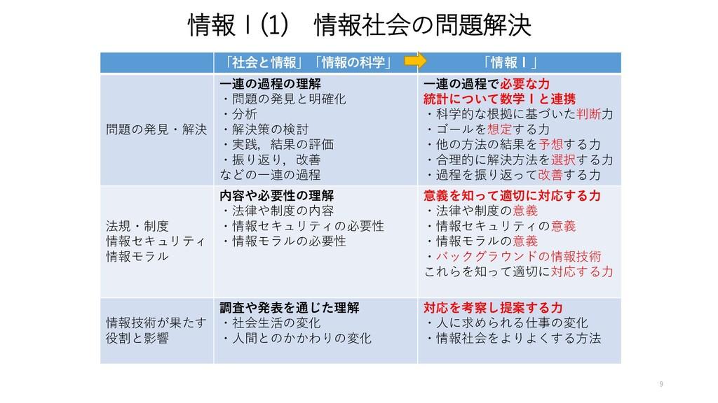 情報Ⅰ(1) 情報社会の問題解決 「社会と情報」「情報の科学」 「情報Ⅰ」 問題の発見・解決 ...