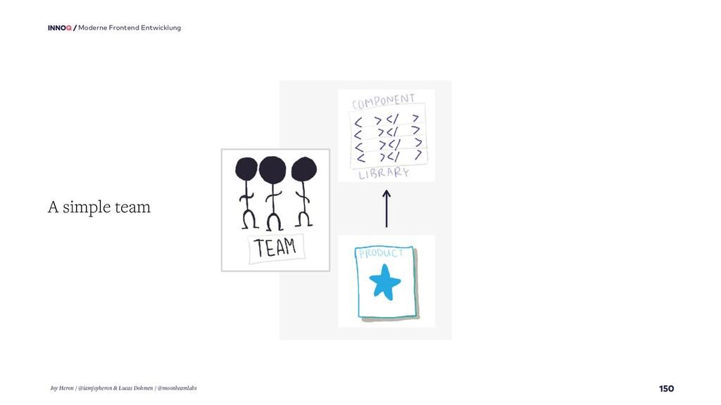 150 Moderne Frontend Entwicklung A simple team ...