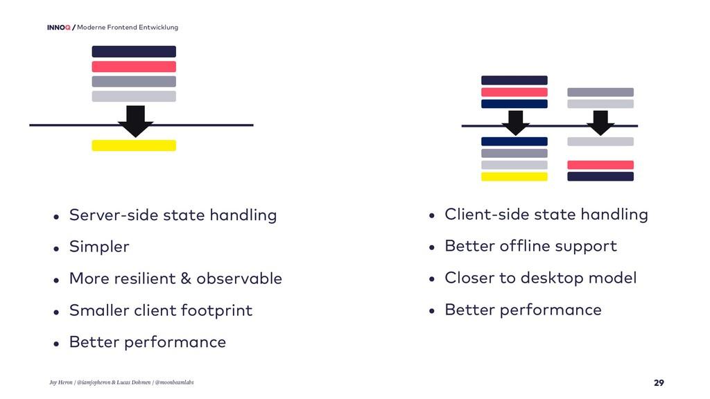 29 Moderne Frontend Entwicklung • Client-side s...