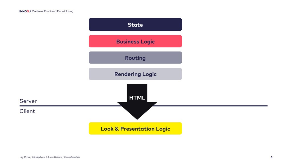 4 Moderne Frontend Entwicklung State Business L...