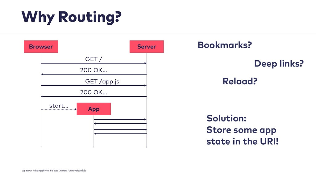 Why Routing? Solution:
