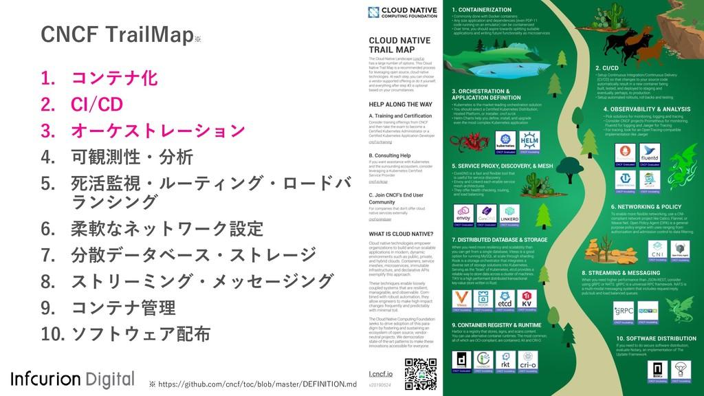 CNCF TrailMap ※ 1. コンテナ化 2. CI/CD 3. オーケストレーション...
