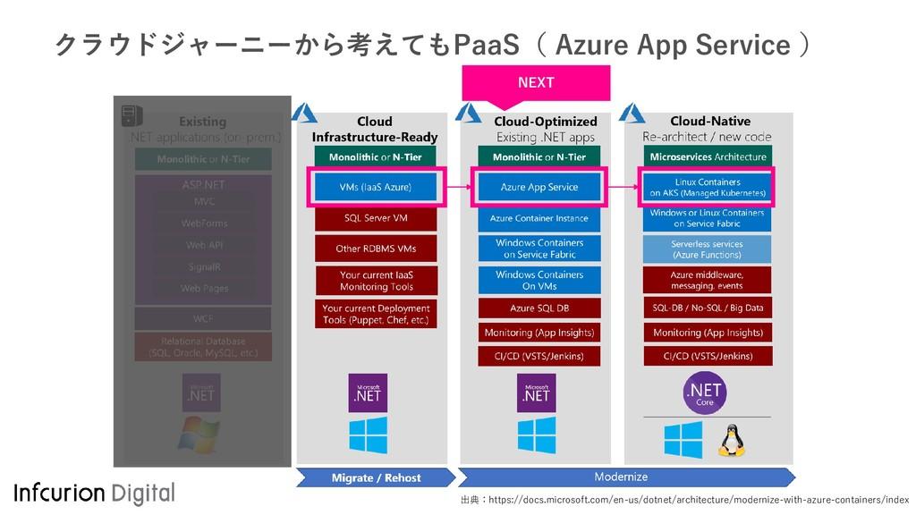 クラウドジャーニーから考えてもPaaS( Azure App Service ) 出典:htt...