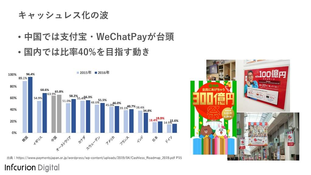 キャッシュレス化の波 • 中国では支付宝・WeChatPayが台頭 • 国内では比率40%を目...
