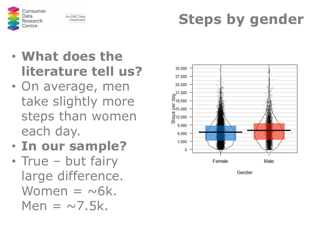 Steps by gender • What does the literature tell...