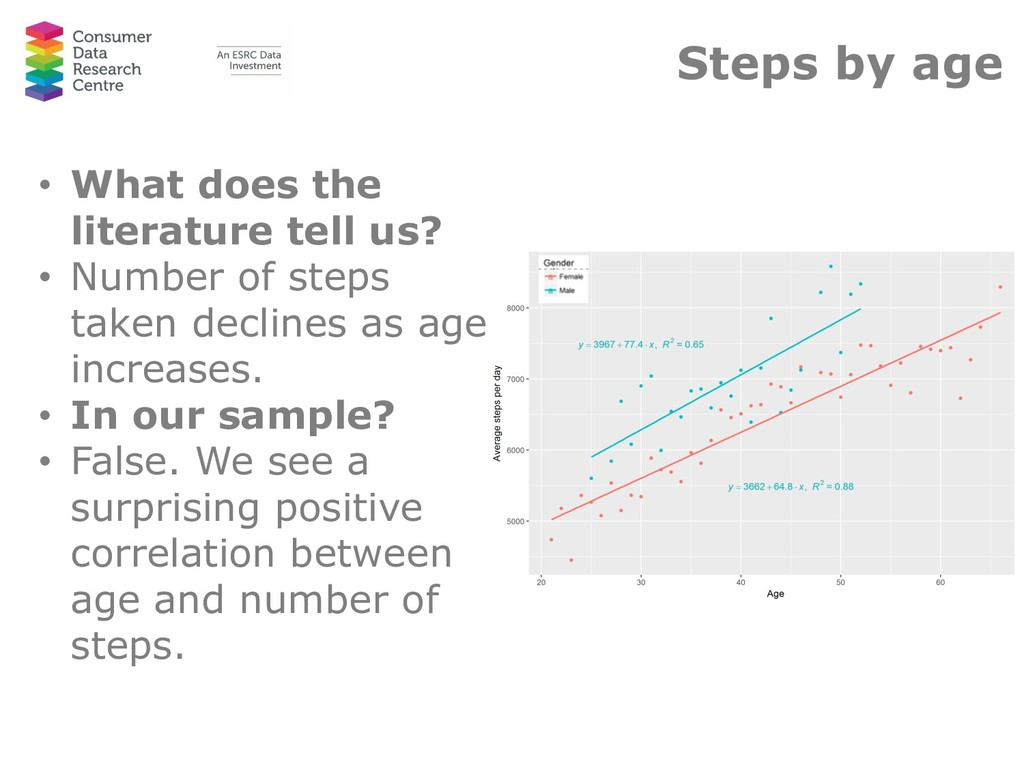 Steps by age • What does the literature tell us...