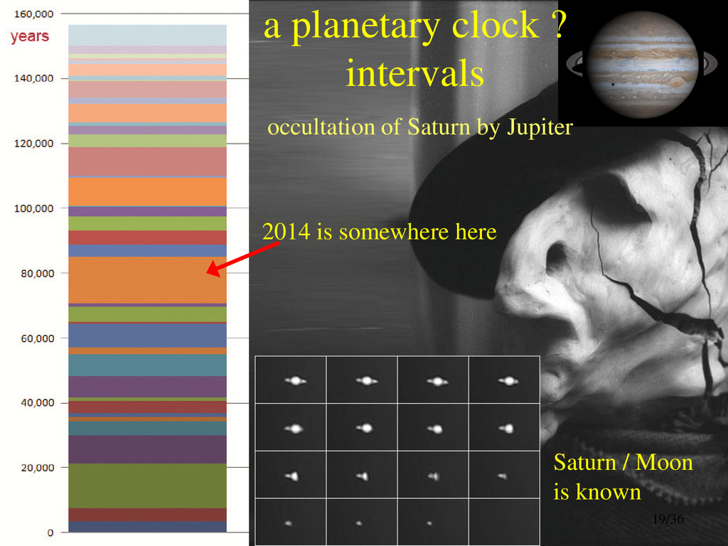 a planetary clock ? intervals occultation of Sa...