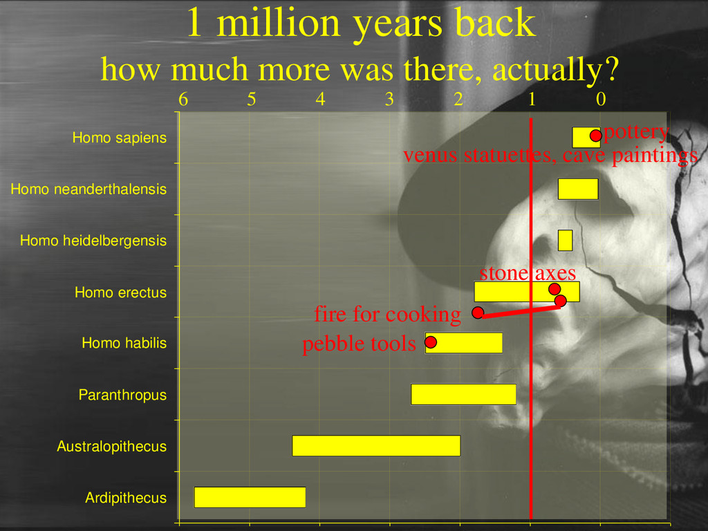1 million years back how much more was there, a...