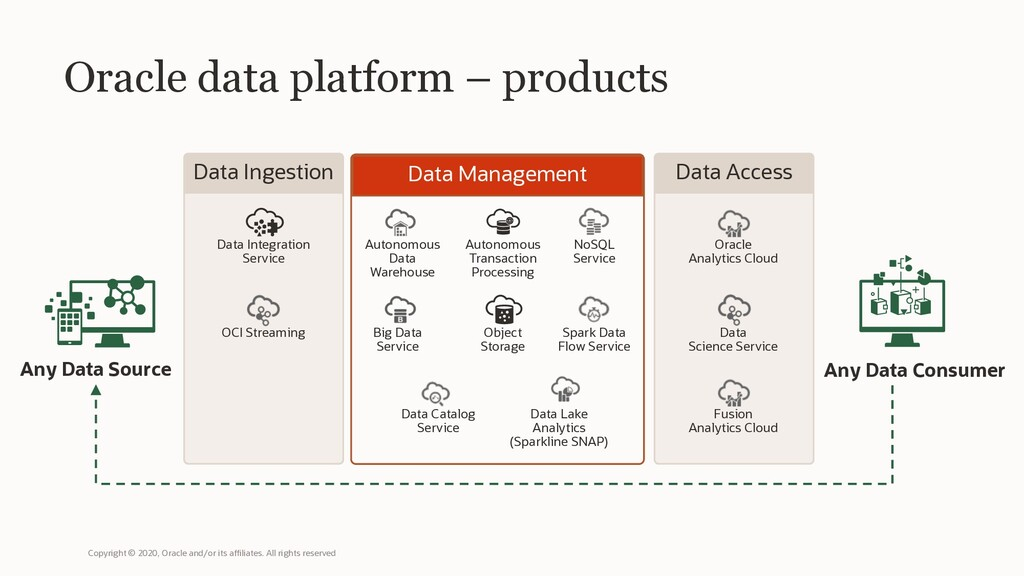 Oracle data platform – products Any Data Source...