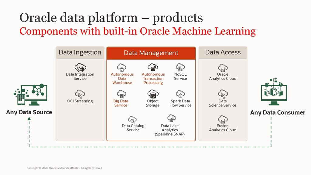 Oracle data platform – products Components with...