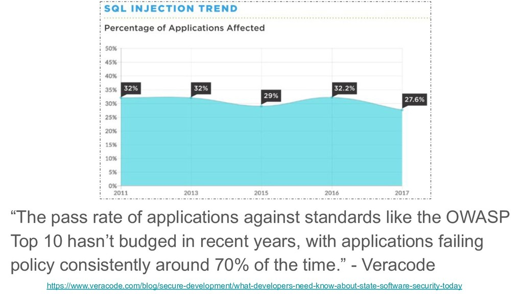 """""""The pass rate of applications against standard..."""