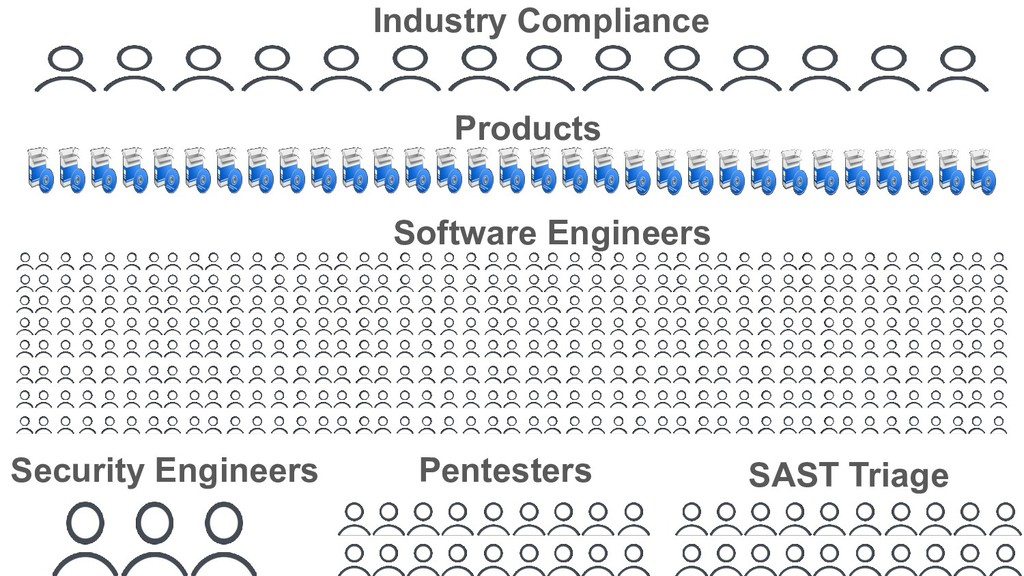 Industry Compliance SAST Triage Products Securi...