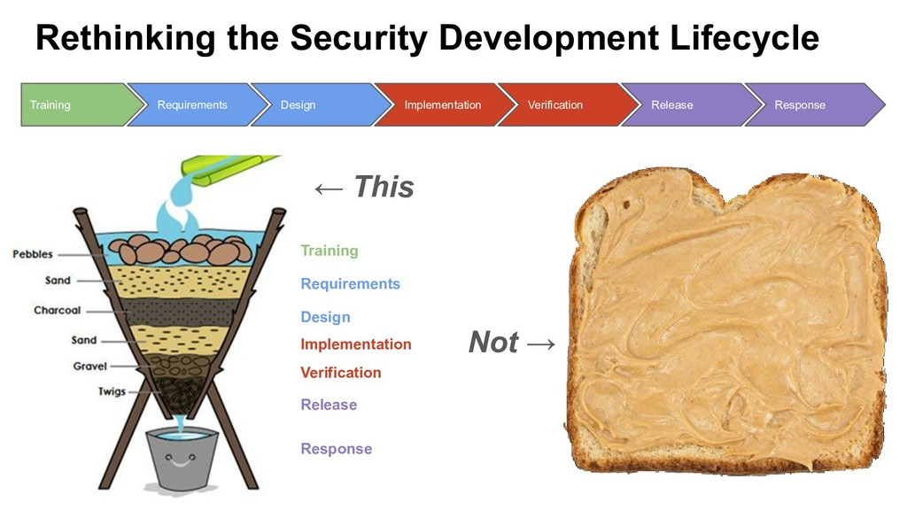 Rethinking the Security Development Lifecycle R...