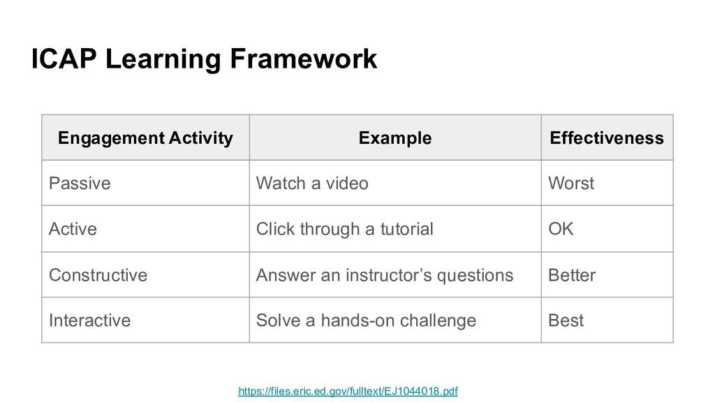 ICAP Learning Framework Engagement Activity Exa...
