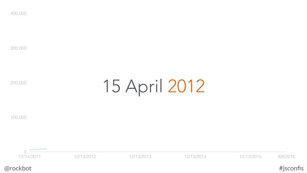 @rockbot #jsconfis 15 April 2012 0 100,000 200,0...