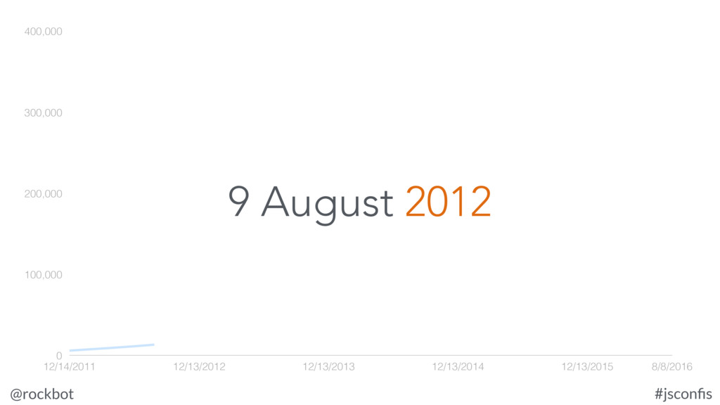 @rockbot #jsconfis 9 August 2012 0 100,000 200,0...