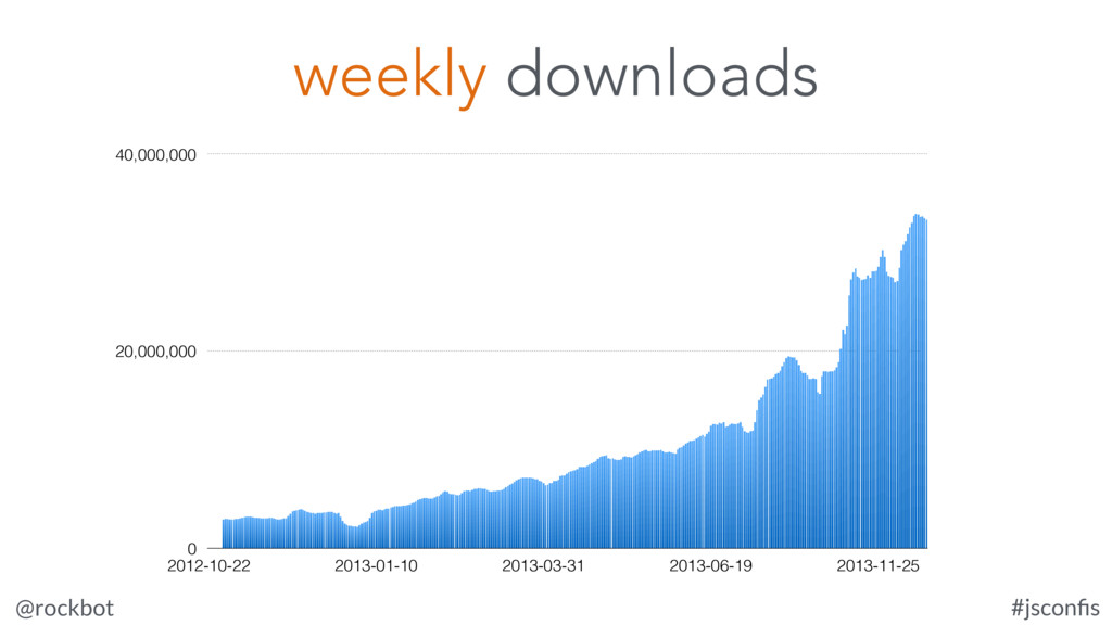 @rockbot #jsconfis 0 20,000,000 40,000,000 2012-...