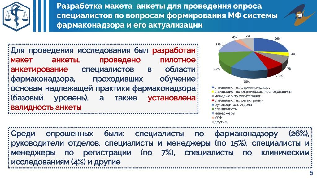 26% 4% 7% 7% 15% 15% 15% 4% 7% специалист по фа...