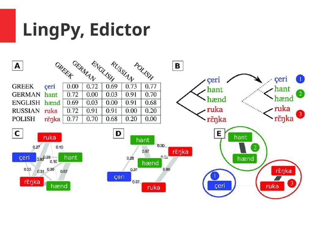 LingPy, Edictor