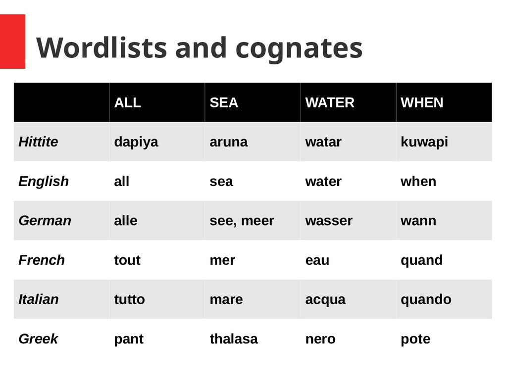 Wordlists and cognates ALL SEA WATER WHEN Hitti...