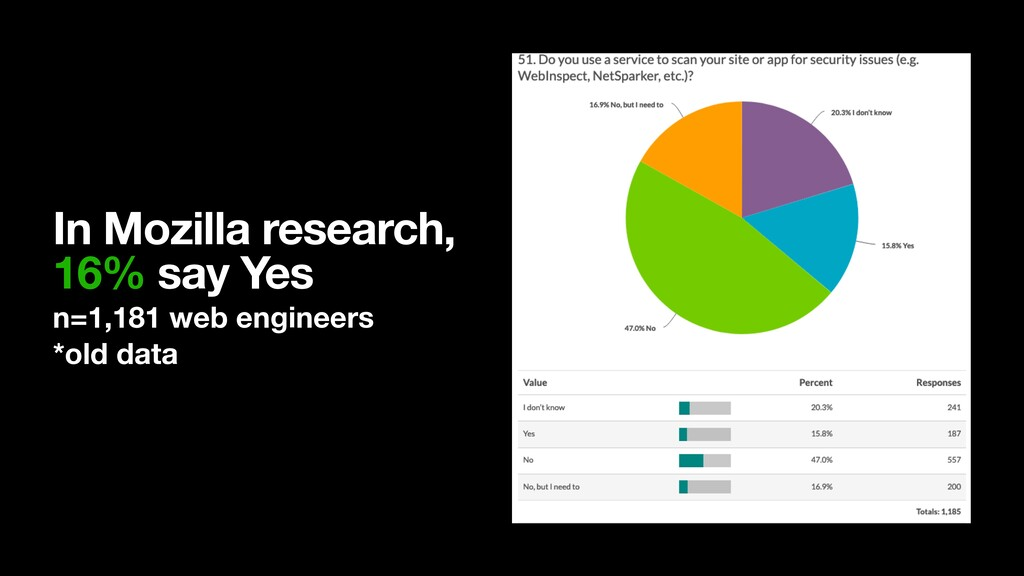 In Mozilla research, 16% say Yes n=1,181 web e...