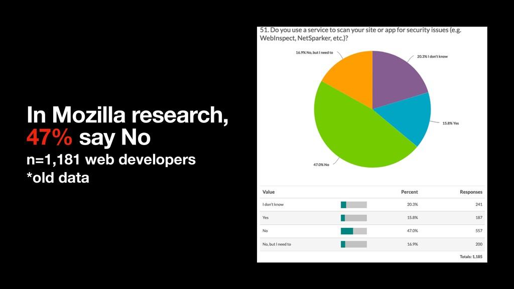 In Mozilla research, 47% say No n=1,181 web de...