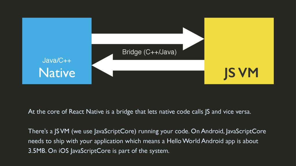 Native JS VM Java/C++ Bridge (C++/Java) At the ...