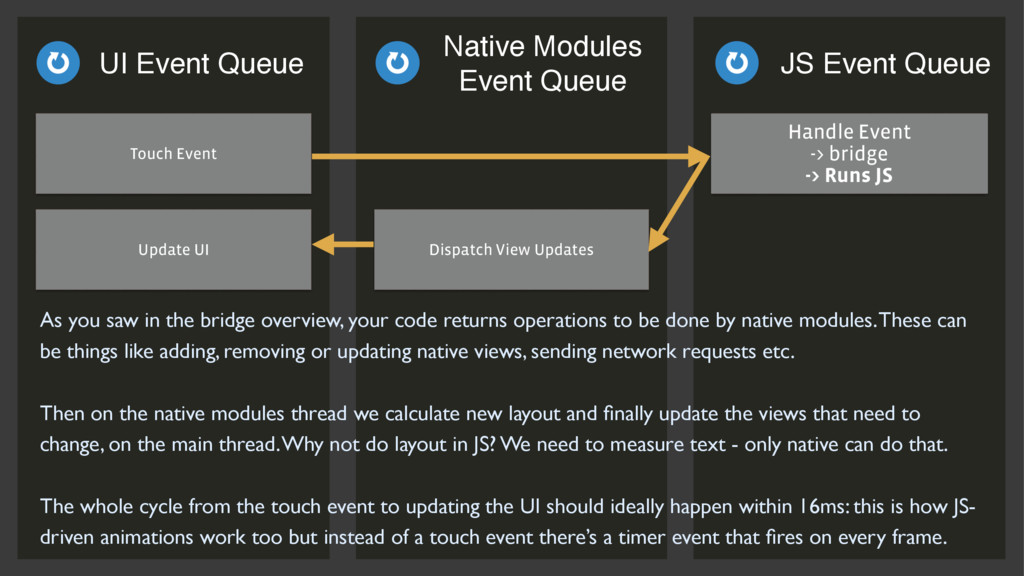 Handle Event -> bridge -> Runs JS Handle Event...