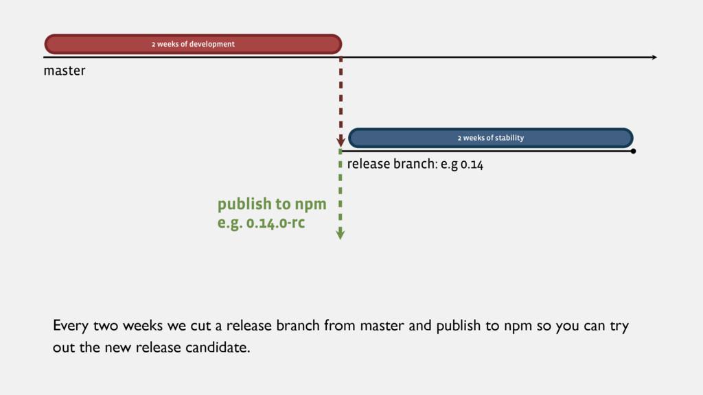 2 weeks of development release branch: e.g 0.14...